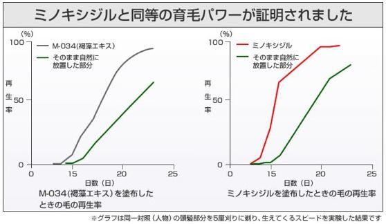 ミノキシジルとM-034比較表